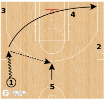 Basketball Play - Motion Into Horns 1