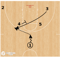 Basketball Play - San Antonio Spurs Shuffle-Stagger