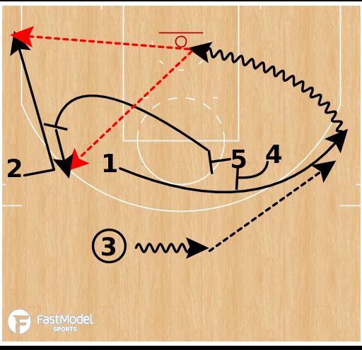 Basketball Play - Golden State Warriors - EOG Hammer