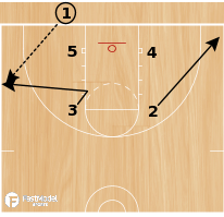 Basketball Play - Play of the Day 02-06-2012: Box Triple
