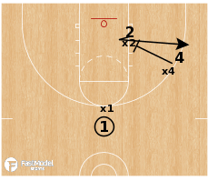 Basketball Play - 3 ON 3 SERIES