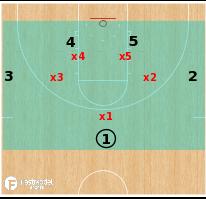Basketball Play - BOX Pressure Concepts