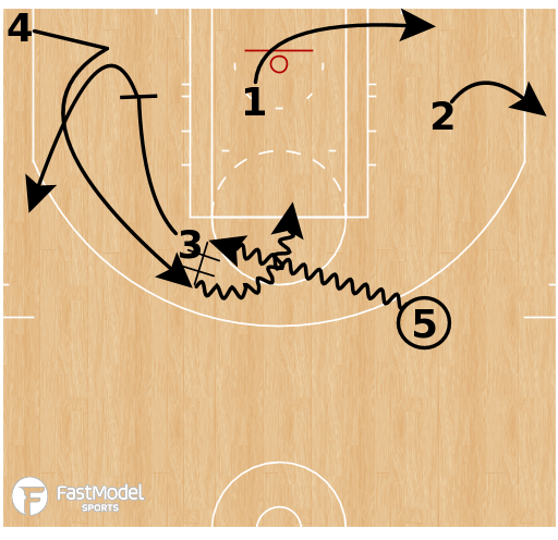 Basketball Play - Miami Heat Horns Pin-Down High