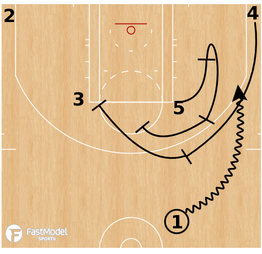 Basketball Play - Toronto Raptors Horns Pin Step-Up Stagger Spread