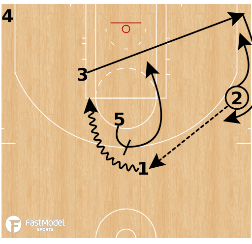 Basketball Play - Miami Heat Stagger Cut-Back Mid