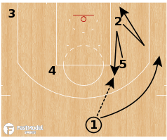 "Basketball Play - Oklahoma City Thunder ""RWB Backdoor"""