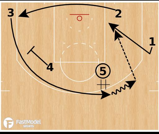"Basketball Play - Oklahoma City Thunder ""RWB Backdoor"""