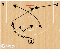 "Basketball Play - Oklahoma City Thunder ""54 Dive Lob"""