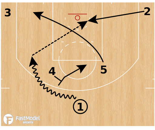 "Basketball Play - Oklahoma City Thunder ""54 Dive Lob"""