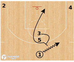 "Basketball Play - Oklahoma City Thunder ""Stack Loop Rice"""