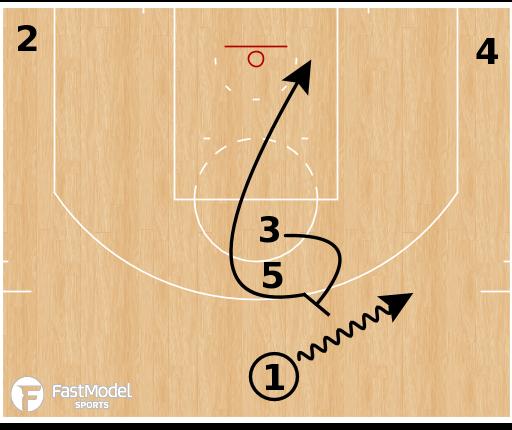 """Basketball Play - Oklahoma City Thunder """"Stack Loop Rice"""""""