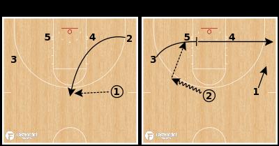 Basketball Play - Oklahoma Post Iso