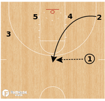 Basketball Play - Oklahoma Post Iso