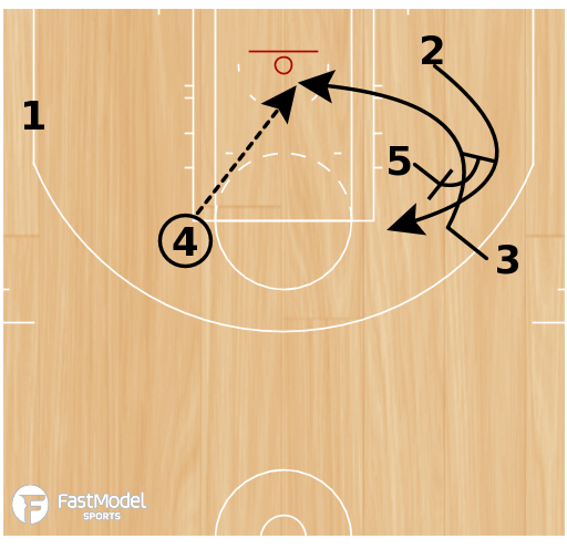 Basketball Play - SLOB: Zipper Elbow