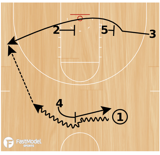 Basketball Play - Missouri Stagger Option