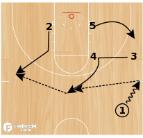 Basketball Play - Missouri Southern Shuffle Cut
