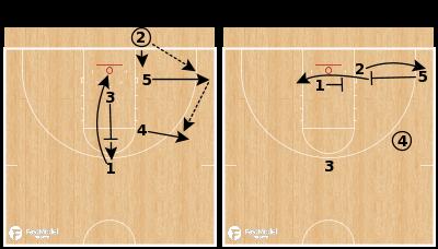 Basketball Play - UNC M-M BLOB