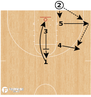 Basketball Play - UNC M-M BLOB