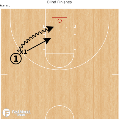 Basketball Play - Blind Finishes