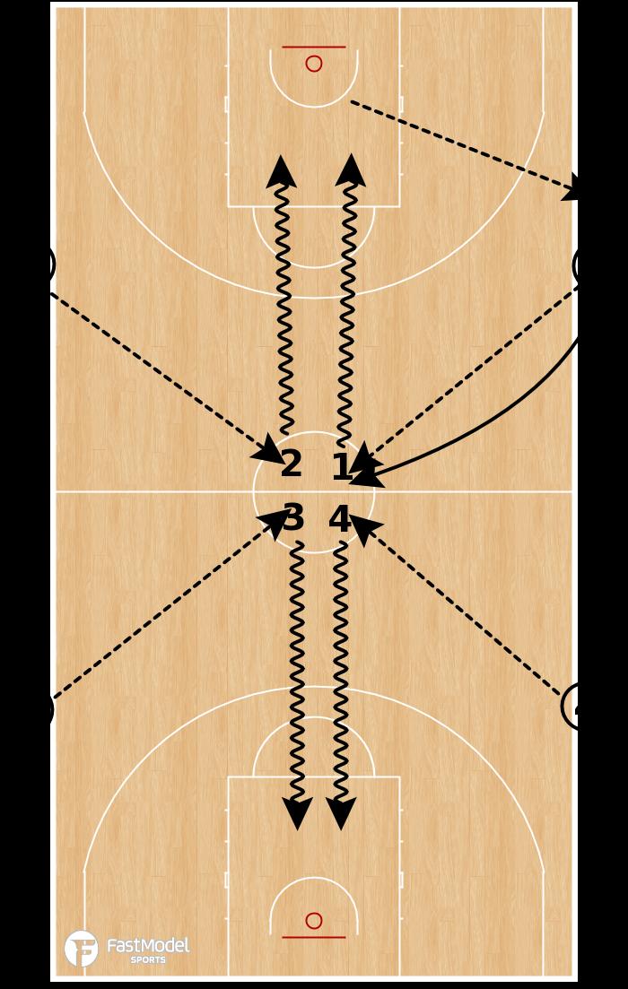 Basketball Play - 4 Team Shooting