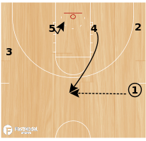 Basketball Play - Missouri Transition Set