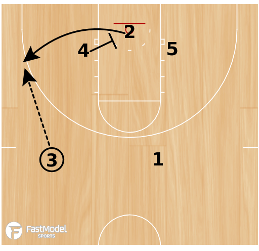 Basketball Play - Missouri Transition Set