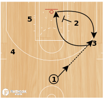 Basketball Play - Da_Czar: BOS 14 Side Pop