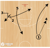 Basketball Play - Maryland Terrapins