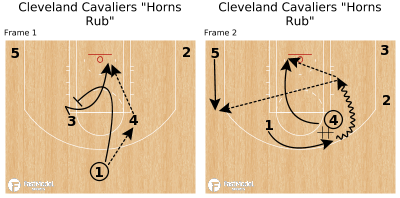 "Basketball Play - Cleveland Cavaliers ""Horns Rub"""