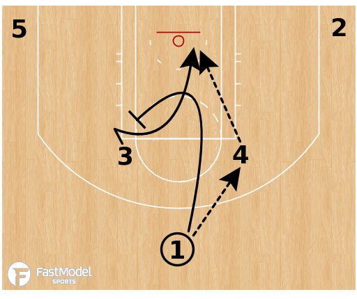 "Basketball Play - Cleveland Cavaliers ""Horns Rub"""