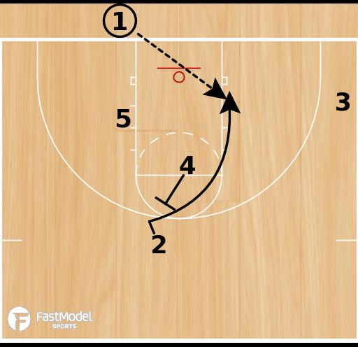 Basketball Play - Box High 42