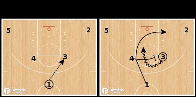 Basketball Play - Cleveland Cavaliers - Horns Elbow Ram