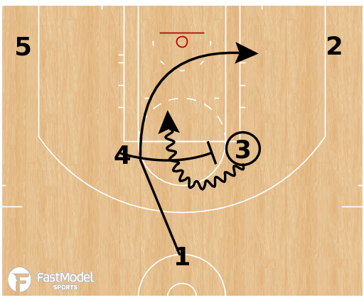 Basketball Play - Cleveland Cavaliers - Horns Elbow Ram