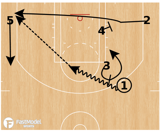 Basketball Play - Cleveland Cavaliers - Horns Point Away Cross PNR