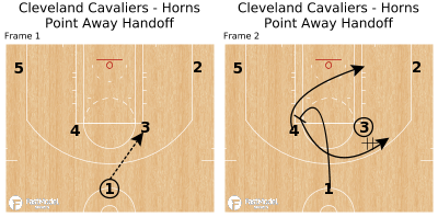 Basketball Play - Cleveland Cavaliers - Horns Point Away Handoff