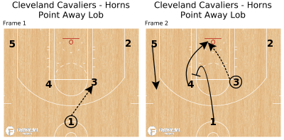 Basketball Play - Cleveland Cavaliers - Horns Point Away Lob