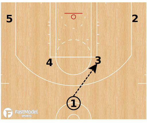 Basketball Play - Cleveland Cavaliers - Horns Point Away Lob