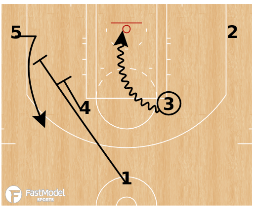 Basketball Play - Cleveland Cavaliers - Horns Stagger Drive