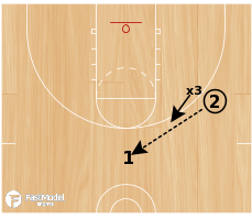 Basketball Play - 3-Player Back Cut