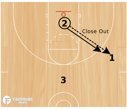 Basketball Play - 3-Player Back Cut