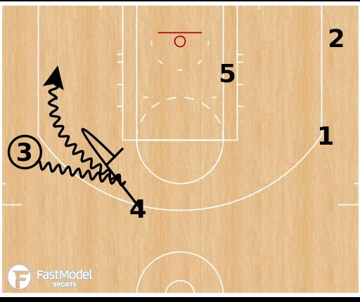Basketball Play - Toronto Raptors - Horns Pinch Post