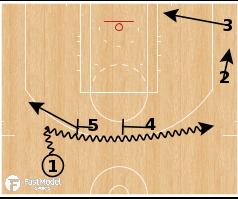 Basketball Play - Toronto Raptors - Double Drag Spread