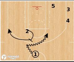 Basketball Play - Toronto Raptors - Corner Overload PNP