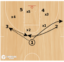 Basketball Play - Zone Lob
