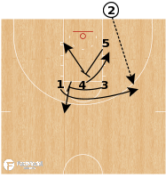 Basketball Play - Single Double BLOB
