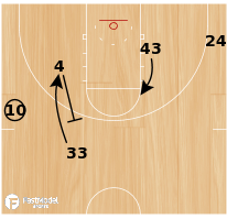 Basketball Play - Hi/Lo Entry