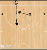 Basketball Play - 1-4 flat backdoor