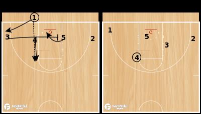 Basketball Play - 1-4 flat cross screen