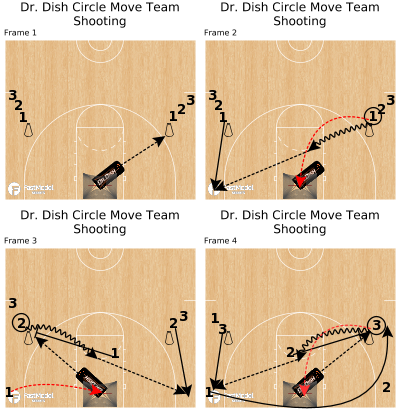 Basketball Play - Dr. Dish Circle Move Team Shooting