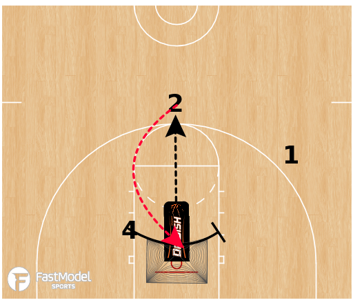 Basketball Play - Dr. Dish Shooting - Laker Cut Shooting